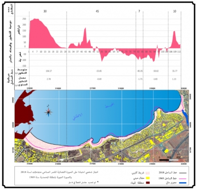 (DSAS) تحميل وتثبيث وشرح أداة تحليل خط الساحل الرقمي